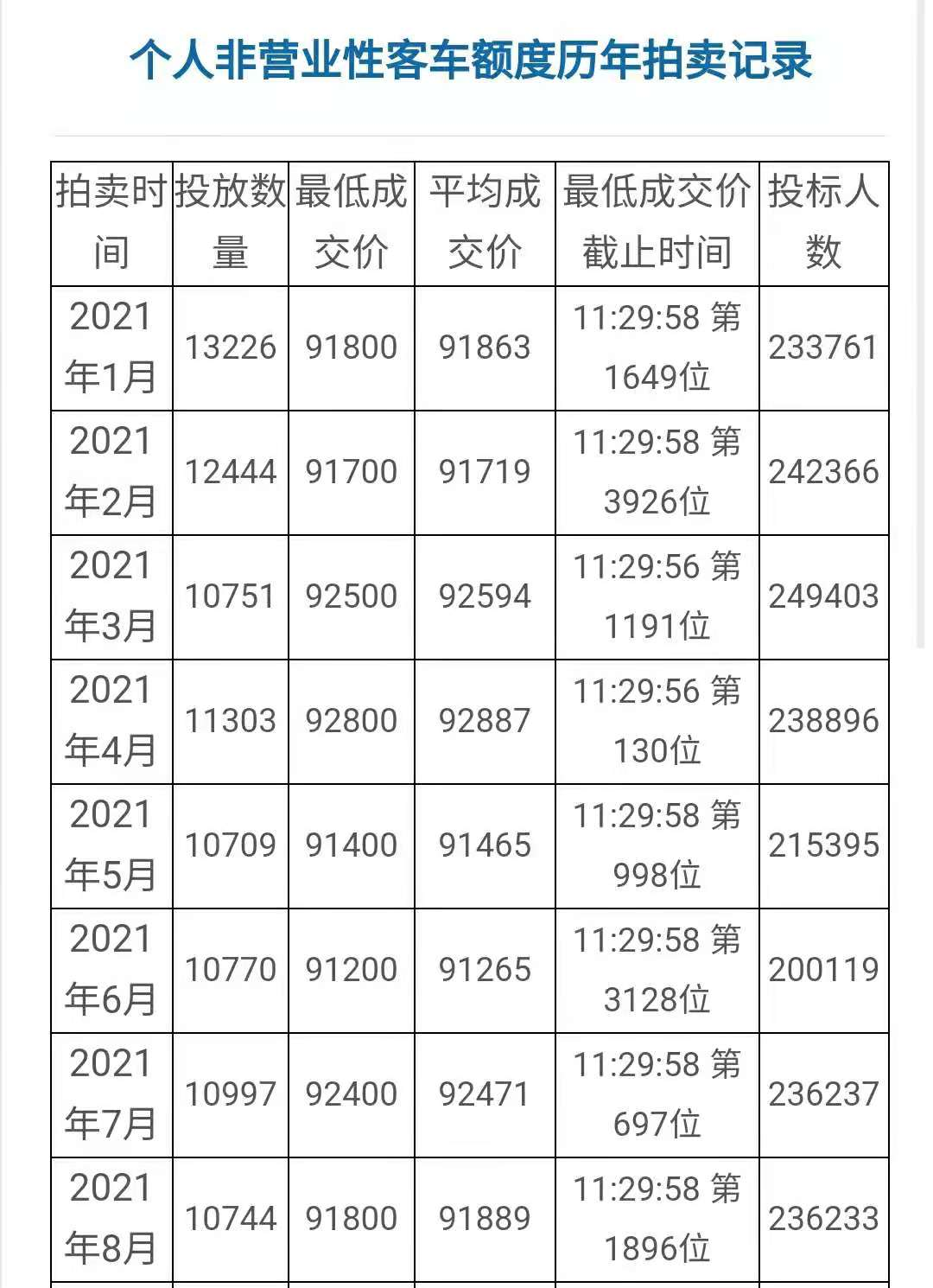2021年8月沪牌拍卖价格.jpg
